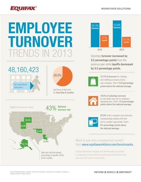 infographic employee turnover trends in 2013 insights