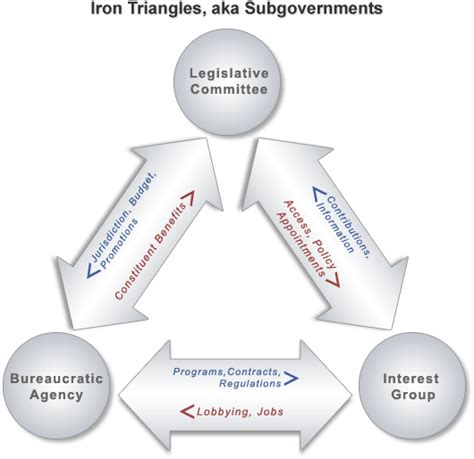 iron triangle diagram politics iron triangles government s secret playbook