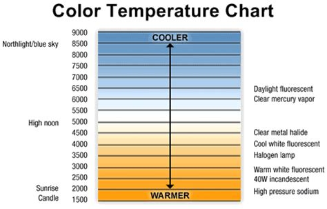 color temp chart lighting terms and reference glossary