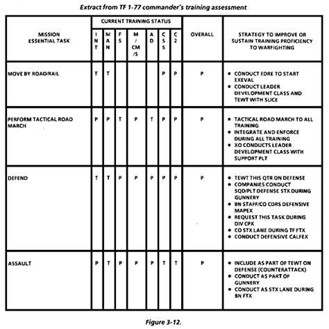 fm 25 101 battle focused training chapter 3 planning