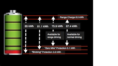 tesla model s battery capacity kwh usable energy for 90 and 70kwh packs