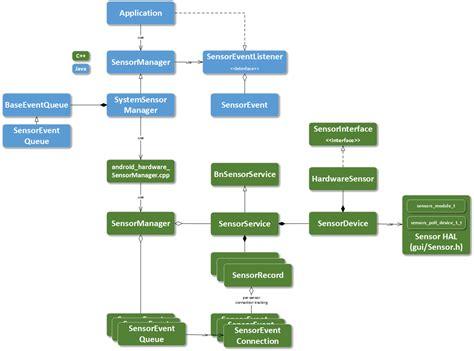Android Studio Class Diagram