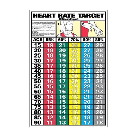 weight loss zone rate target rate for weight loss get moving