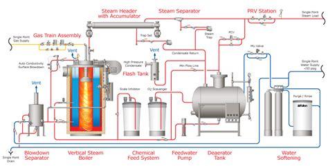 how a steam boiler system works n a model n a fulton