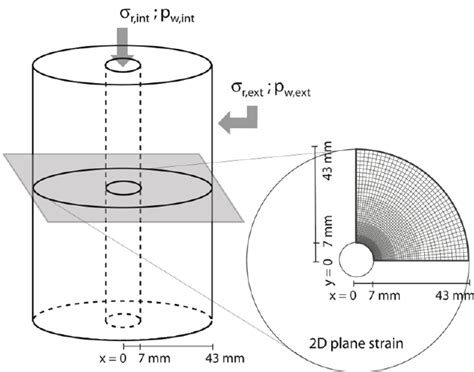 cross sectional area of a hollow cylinder modelling of the hollow cylinder under two dimensional