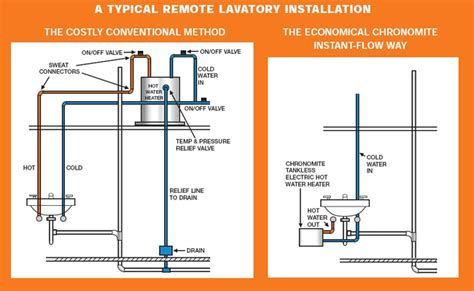 Water Heater Plumbing Diagram by How Does A Tankless Water Heater Work Chronomite