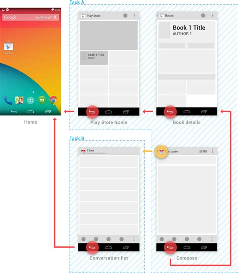 android layout design patterns back 탐색과 up 탐색 android developers