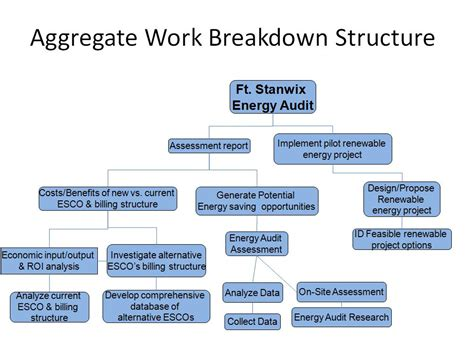 Work Breakdown Structure Ppt Centreurope Info Wbs Powerpoint Template