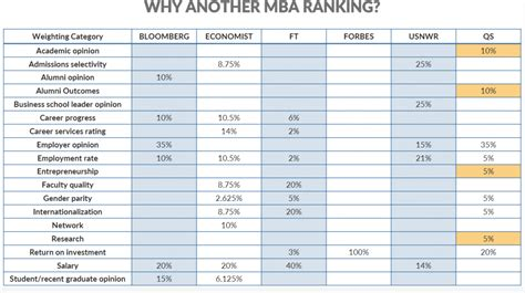 Mba Roi Ranking by Overview Qs Global Newest Mba Rankings 2018 Qs