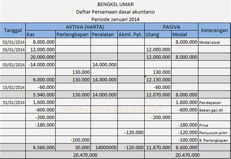skripsi akuntansi nirlaba contoh laporan untuk akuntansi newhairstylesformen2014 com