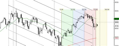 nifty pattern trading nifty forms inside bar weekly forecast bramesh s