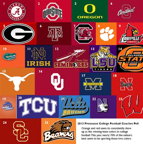 college football colors how to predict who will be in the ncaa football bcs