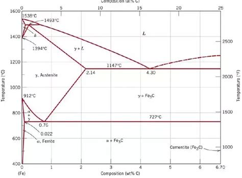 typical phase diagram what are pro eutectoid phases in fe fe3c phase diagram