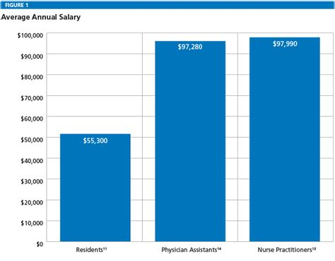 neurosurgeon salary www pixshark images galleries