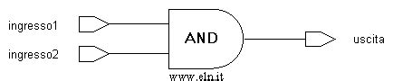 vhdl porta and (and port)