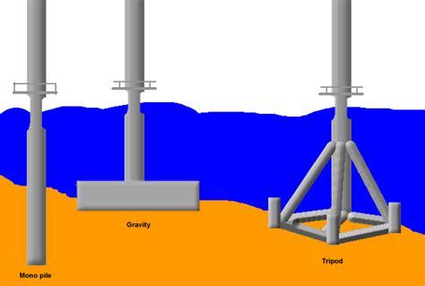 design criteria for turbine generator foundations offshore wind turbine foundations current future