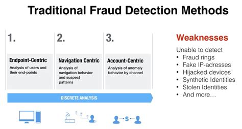 bank fraud detection fraud prevention with neo4j a 5 minute overview dzone