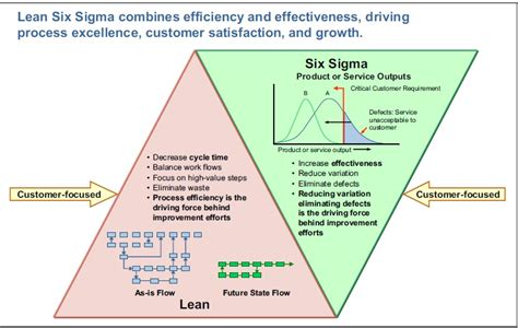 lean six sigma green belt new