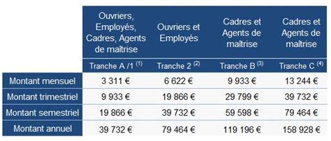 Plafond Mensuel Securité Sociale by Calcul Des Taux De Cotisations Infos Sur Plafonds Et