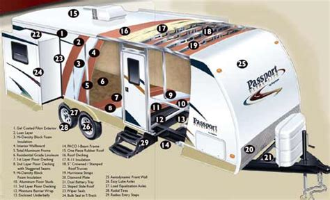 Evergreen Rv Floor Plans by Roaming Times Rv News And Overviews