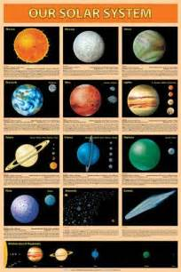 solar system colors 25 best ideas about solar system poster on