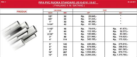 Rucika Pvc 1 X 3 4 Aw pipa upvc oktober 2012