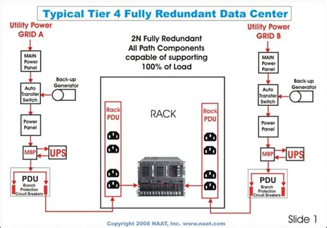 design criteria for data center data center tier rating breakdown tier 1 2 3 4 cla