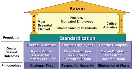 House Of Kaizen by Toyota Production System Tps Terminology
