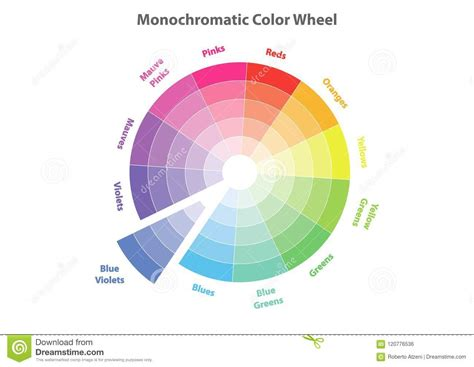 monochromatic color wheel monochromatic color wheel color scheme theory isolated