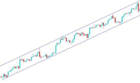 Drawing Channels by Trend Lines And Channels Forex Mentor Pro