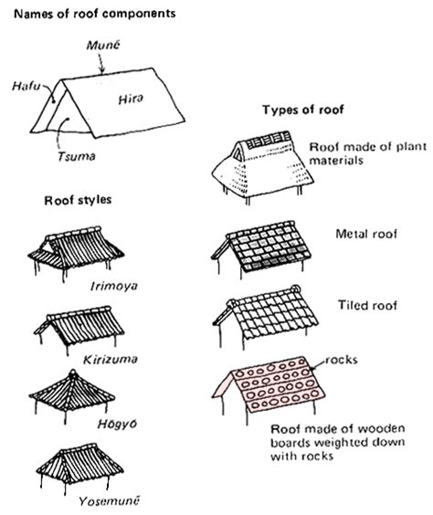 Roof Design Types Japan National Tourism Organization Japan In Depth