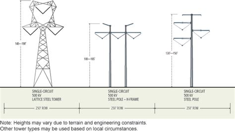 design criteria for transmission lines boardman to hemingway transmission line project idaho