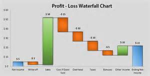 excel waterfall chart template waterfall chart free excel template