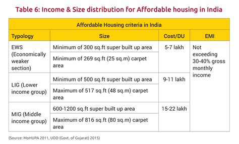 Subsidized Housing Definition by Transit Oriented Development For Indian Smart Cities