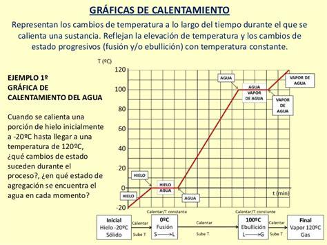 tablas dinmicas para hacer el estado de cambios en la cambio de estado gr 225 ficas temperatura tiempo
