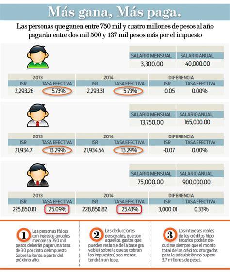 impuesto sobre la renta salarios 2016 impuesto al salario en costa rica 2017 tabla de salarios