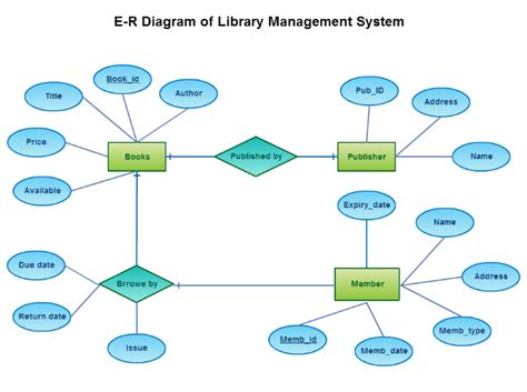 sle er diagram for library management system pin library er diagram on