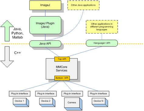 software interface diagram 郤manager overview