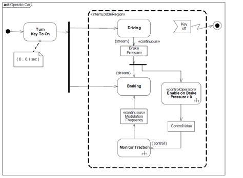 exemple diagramme d activité sysml sysml pr 233 sentation des extensions du diagramme d