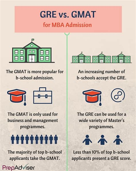 Mba Programs Based On Gmat Score by Gre Scores That Can Get You Into B School Prepadviser