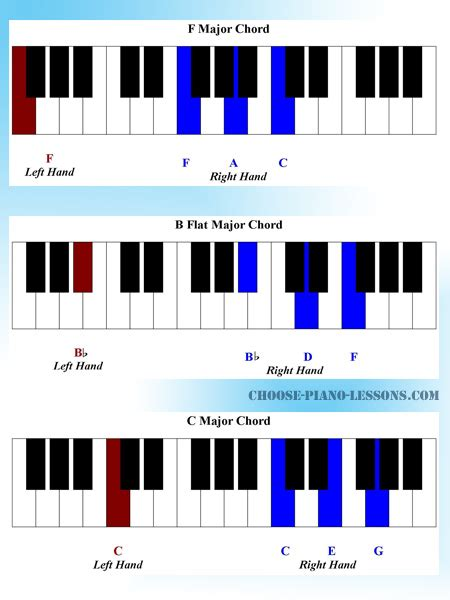 Keyboard Tutorial For Christian Songs | piano learn gospel piano chords learn gospel learn