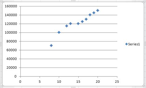 scatter diagram excel how to make a scatter plot in excel with 3 variables