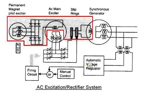 define excitation of induction generator induction generator excitation circuit 28 images induction generator application of