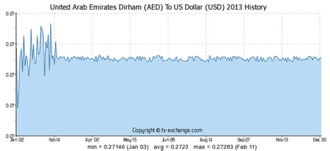 Currency Converter Aed To Usd | 8 aed united arab emirates dirham aed to us dollar usd