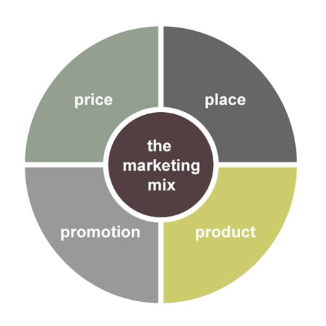 Marketing 3 In 1 L the marketing mix aka the four p s via shauna s strategic marketing
