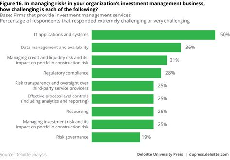 Deloitte Questions For Mba Finance by Global Risk Management Survey 10th Edition Deloitte