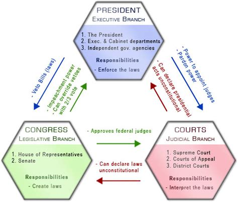 Wisconsin Court System Simple Search File Separation Of Powers Jpg Wikimedia Commons