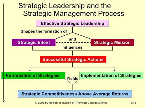 Mba In Strategic Management And Leadership by Strategic Management Ch13