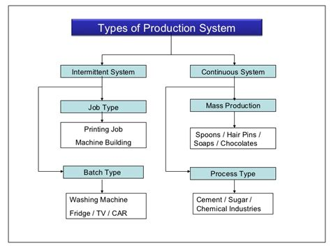 Types Of Production System Mba by Production Management