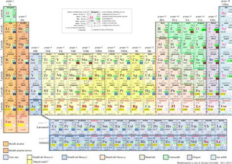 tavola degli elementi chimici tavola periodica degli elementi
